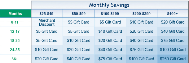 GoalTrack Savings