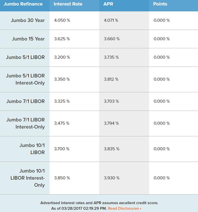 CIT Bank Jumbo Mortgage Refinance Loans